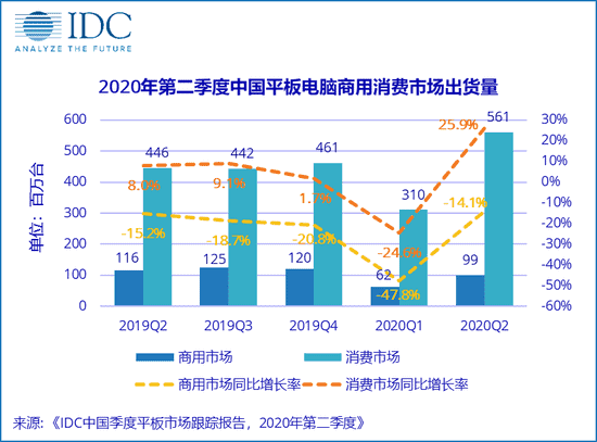 Chinese tablet market